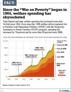 LBJ and War-on-Poverty